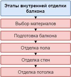 Этапы внутренней отделки балкона