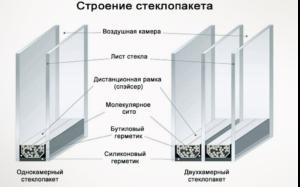Сравнение однокамерного и двухкамерного стеклопакета для МПО