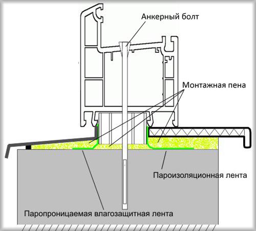 Схема монтажа пластикового окна (МПО)