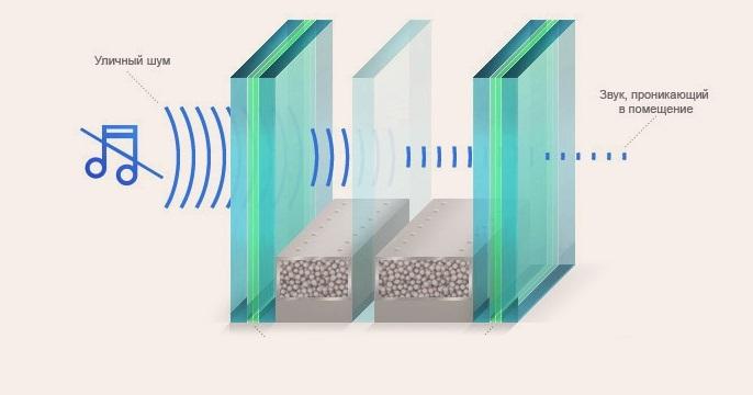 Звукоизоляция пластикового окна за счет стекол разной толщины